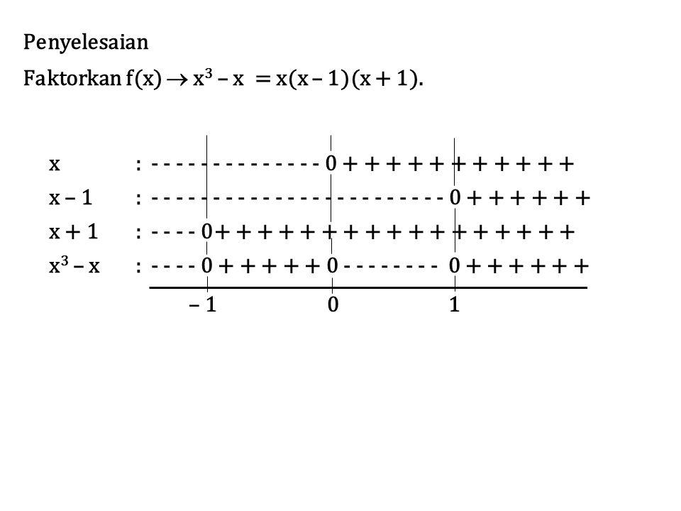 Penyelesaian Faktorkan f(x)  x3 – x = x(x – 1)(x + 1). x. : - - - - - - - - - - - - - - 0 + + + + + + + + + + +