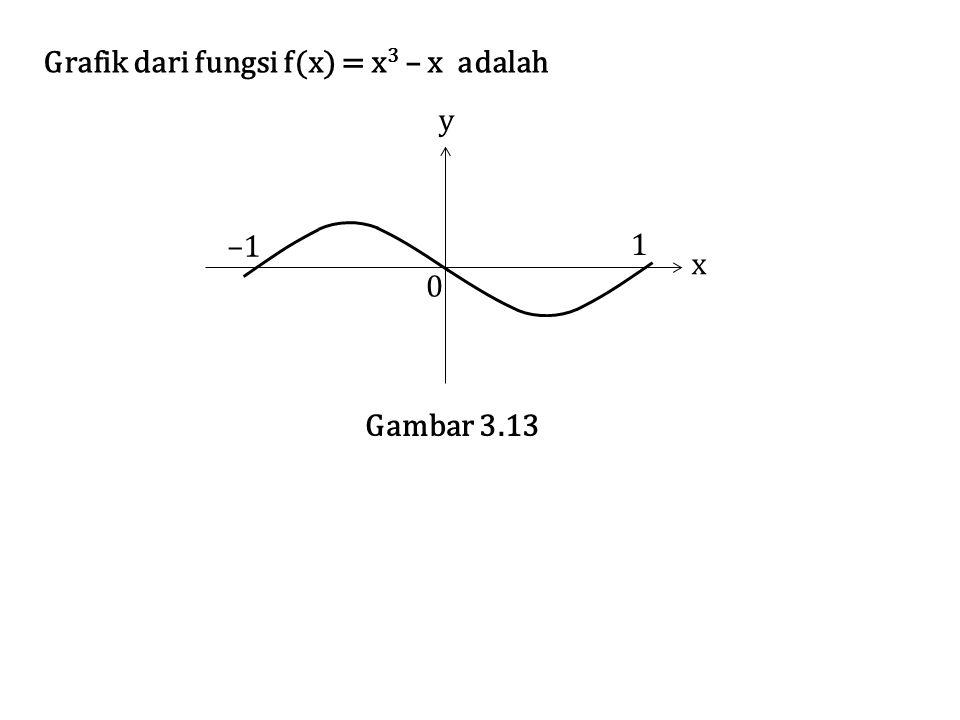 Grafik dari fungsi f(x) = x3 – x adalah