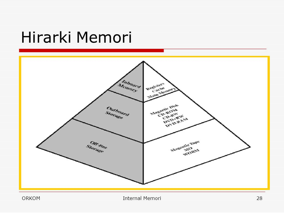 Hirarki Memori ORKOM Internal Memori