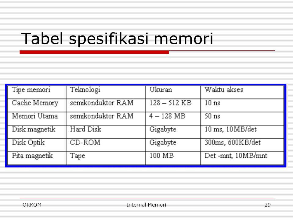 Tabel spesifikasi memori