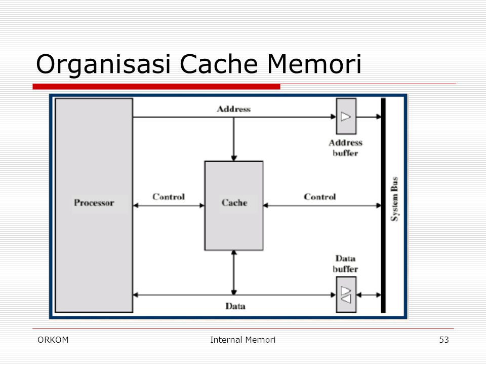 Organisasi Cache Memori