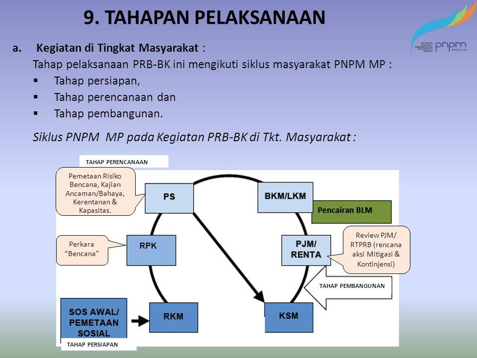 Review PJM/ RTPRB (rencana aksi Mitigasi & Kontinjensi)