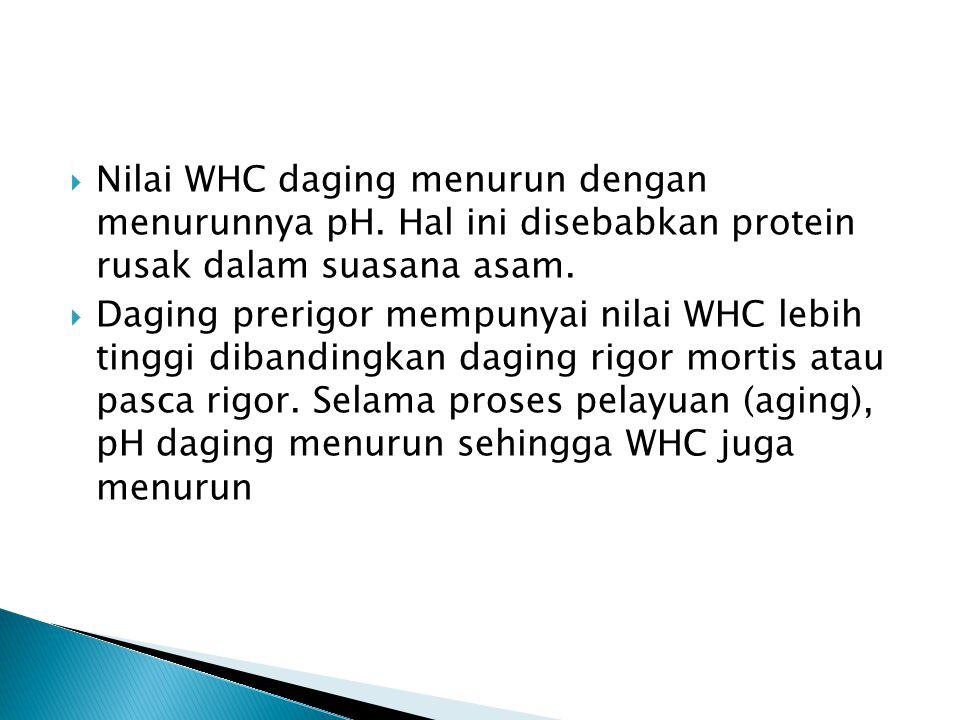 Nilai WHC daging menurun dengan menurunnya pH