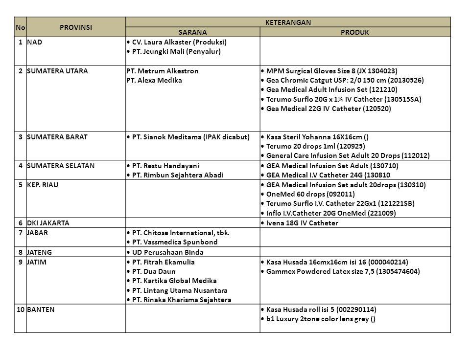 No PROVINSI. KETERANGAN. SARANA. PRODUK. 1. NAD. • CV. Laura Alkaster (Produksi) • PT. Jeungki Mali (Penyalur)