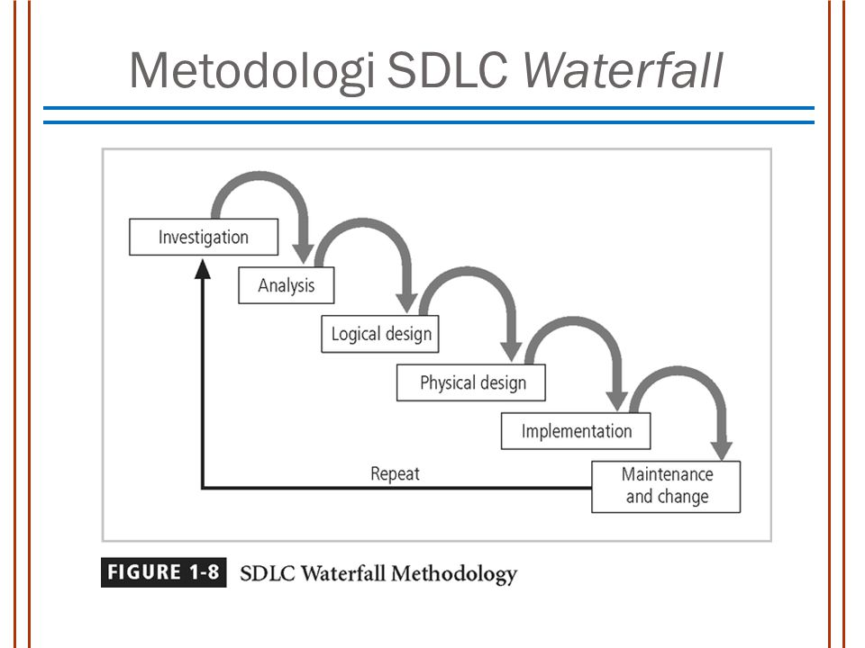 Metodologi SDLC Waterfall