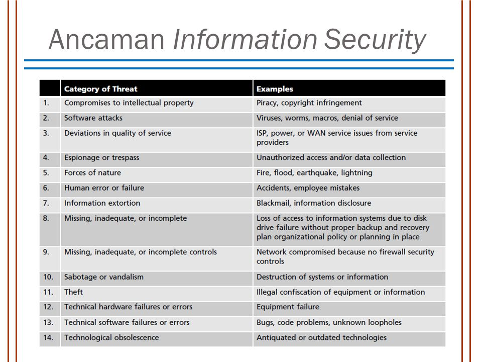 Ancaman Information Security