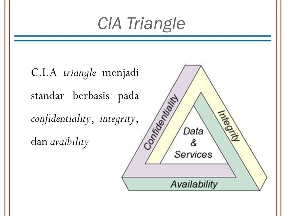 CIA Triangle C.I.A triangle menjadi standar berbasis pada confidentiality, integrity, dan avaibility.