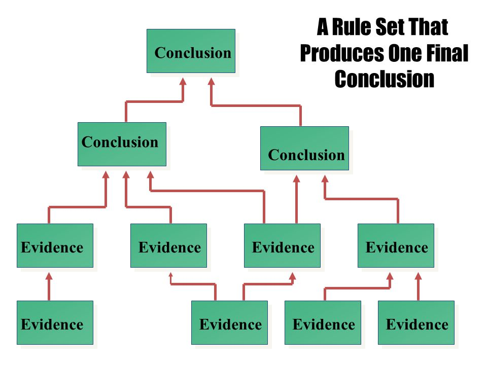 A Rule Set That Produces One Final Conclusion Conclusion Conclusion