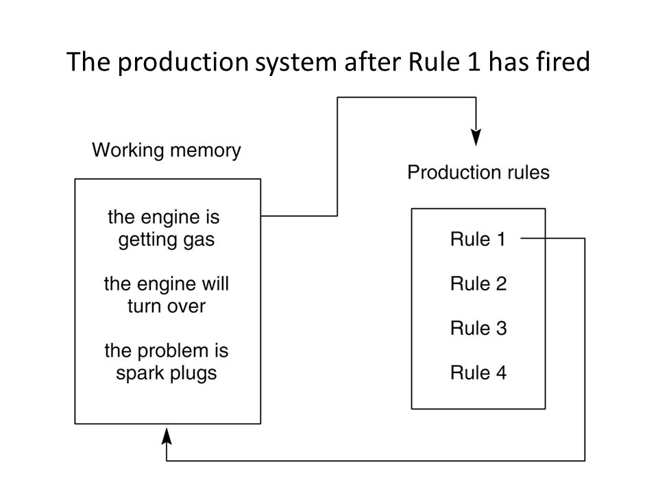 The production system after Rule 1 has fired