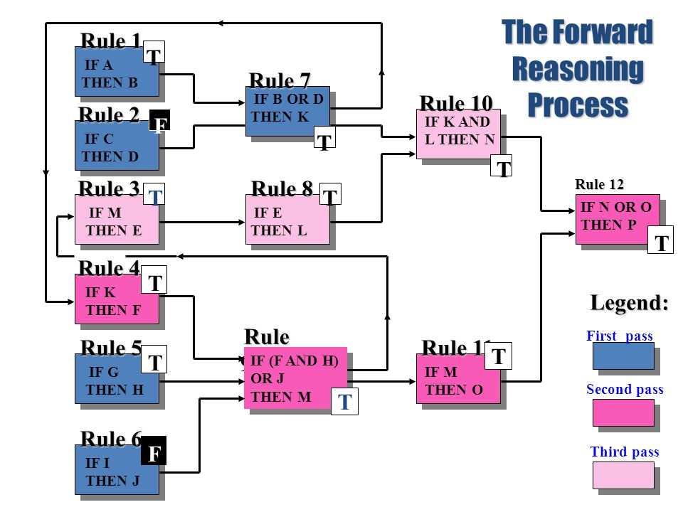 The Forward Reasoning Process Rule 1 T F T T Rule 8 T T T T Rule 5