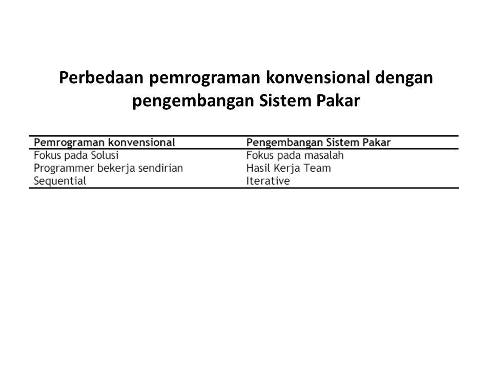 Perbedaan pemrograman konvensional dengan pengembangan Sistem Pakar