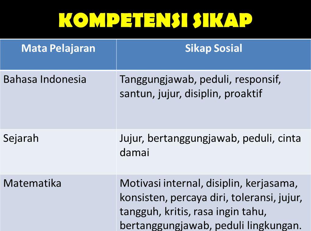 KOMPETENSI SIKAP Mata Pelajaran Sikap Sosial Bahasa Indonesia