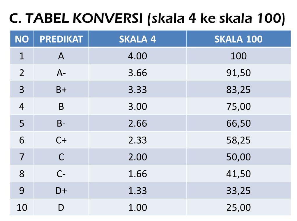 C. TABEL KONVERSI (skala 4 ke skala 100)