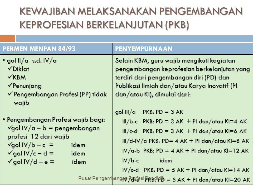 KEWAJIBAN MELAKSANAKAN PENGEMBANGAN KEPROFESIAN BERKELANJUTAN (PKB)