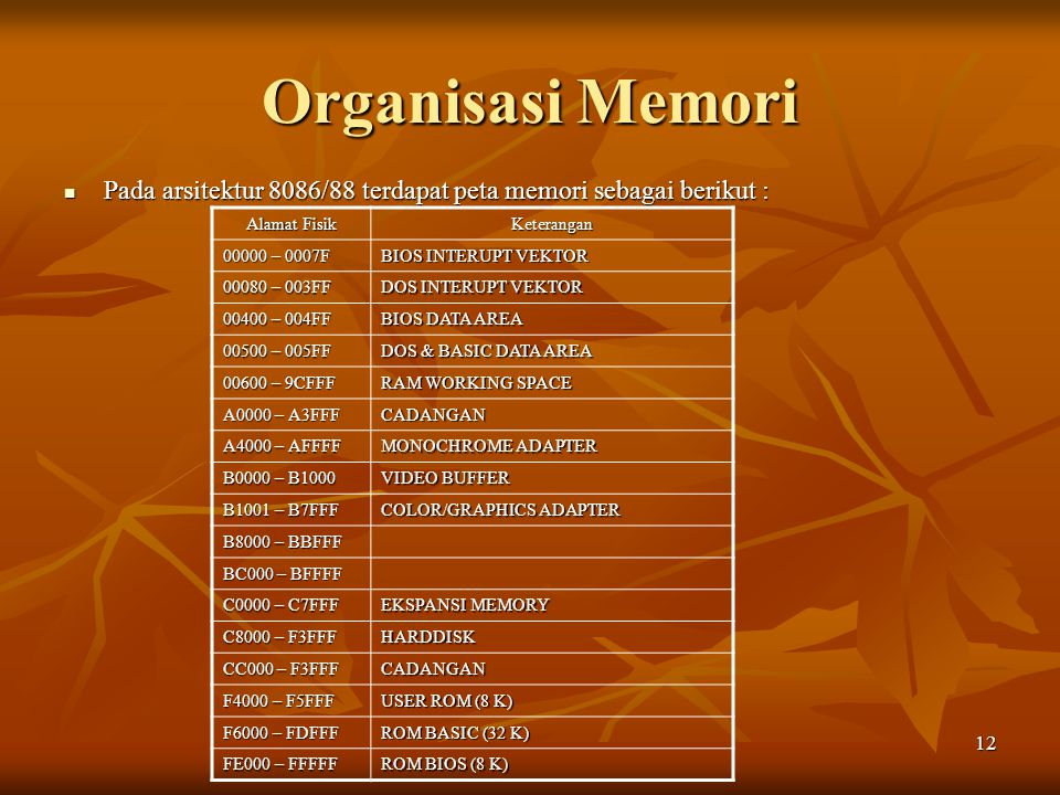 Organisasi Memori Pada arsitektur 8086/88 terdapat peta memori sebagai berikut : Alamat Fisik. Keterangan.