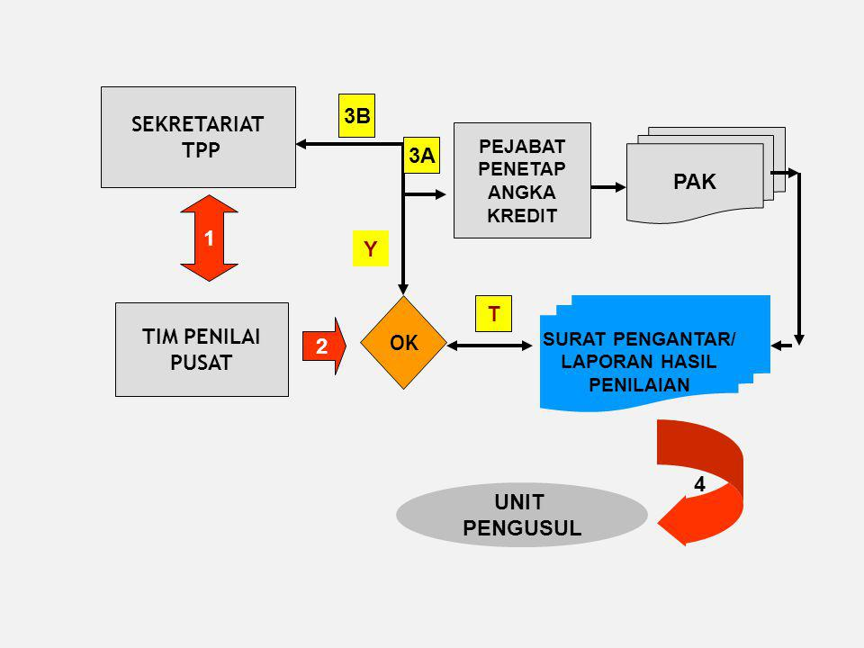 SEKRETARIAT 3B TPP 3A PAK 1 Y T TIM PENILAI OK PUSAT 2 4 UNIT PENGUSUL