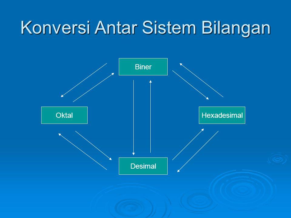 Konversi Antar Sistem Bilangan