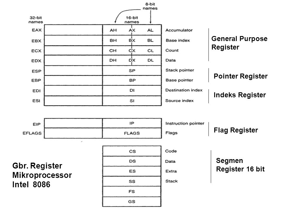 Gbr. Register Mikroprocessor Intel 8086