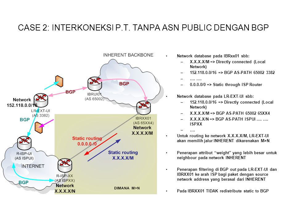 CASE 2: INTERKONEKSI P.T. TANPA ASN PUBLIC DENGAN BGP