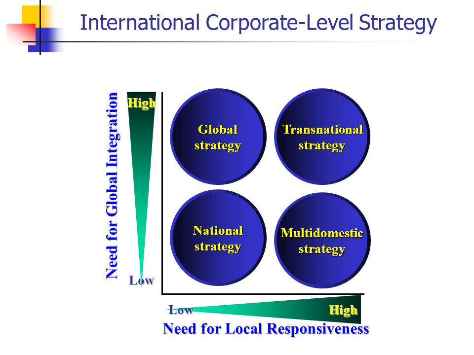 examples of multidomestic transnational and global