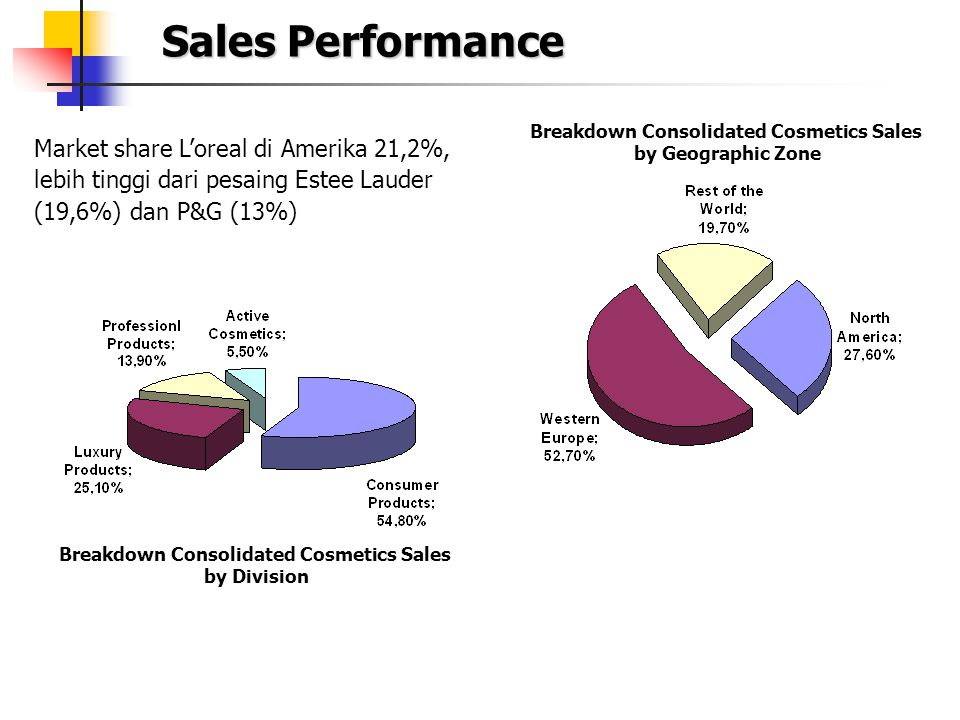 Sales Performance Breakdown Consolidated Cosmetics Sales. by Geographic Zone.