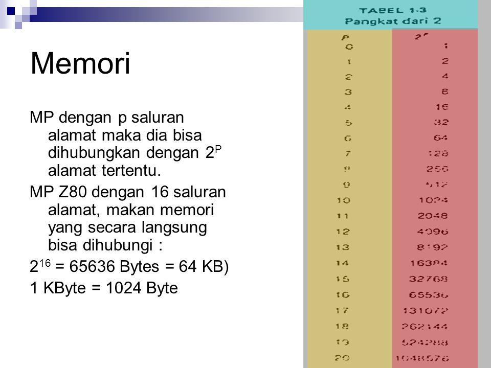 Memori MP dengan p saluran alamat maka dia bisa dihubungkan dengan 2P alamat tertentu.