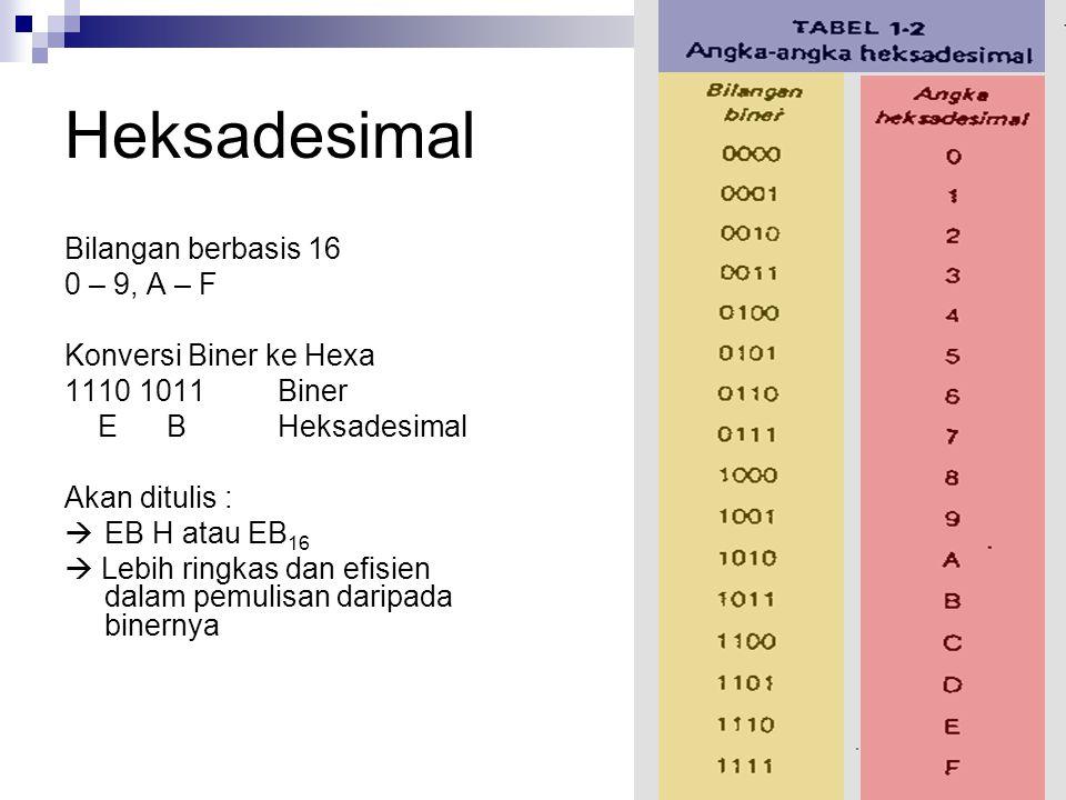 Heksadesimal Bilangan berbasis 16 0 – 9, A – F Konversi Biner ke Hexa