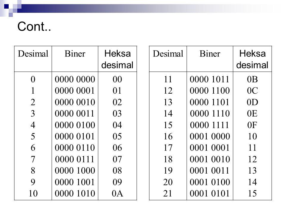 Cont.. Desimal Biner Heksa desimal 1 2 3 4 5 6 7 8 9 10 0000 0000