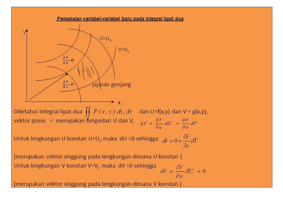 jajaran genjang x Diketahui integral lipat dua , dan U=f(x,y) dan V = g(x,y), vektor posisi merupakan fungsidari U dan V, Untuk lengkungan U konstan U=Uo maka dU =0 sehingga (merupakan vektor singgung pada lengkungan dimana U konstan ) Untuk lengkungan V konstan V=Vo maka dV =0 sehingga (merupakan vektor singgung pada lengkungan dimana V konstan ) . Contoh-contoh: 1.Hitunglah integral lipat dua Jika D daerah yang dibatasi oleh x2 + y2 = 25 di kwadran I. Jawab: