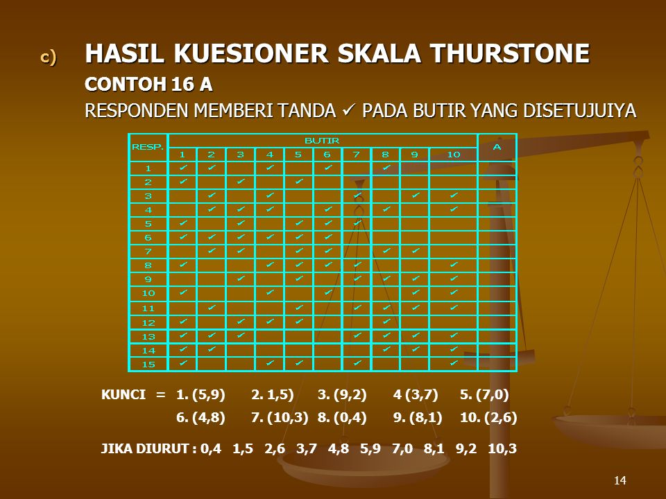 HASIL KUESIONER SKALA THURSTONE