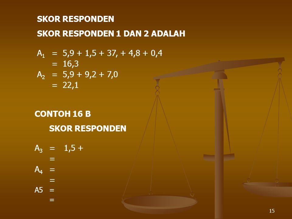 SKOR RESPONDEN 1 DAN 2 ADALAH A1 = 5,9 + 1,5 + 37, + 4,8 + 0,4 = 16,3