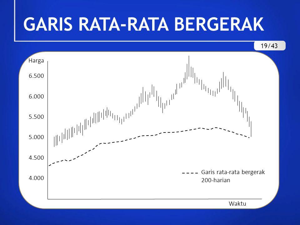 GARIS RATA-RATA BERGERAK