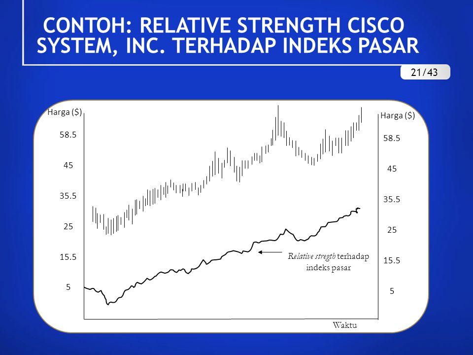 CONTOH: RELATIVE STRENGTH CISCO SYSTEM, INC. TERHADAP INDEKS PASAR