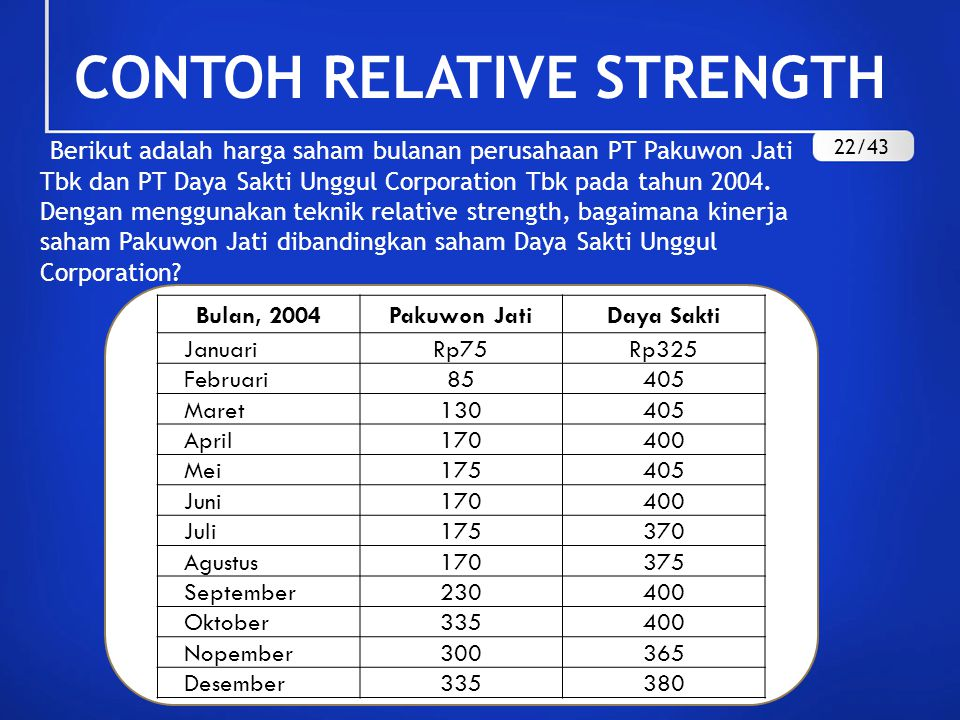CONTOH RELATIVE STRENGTH