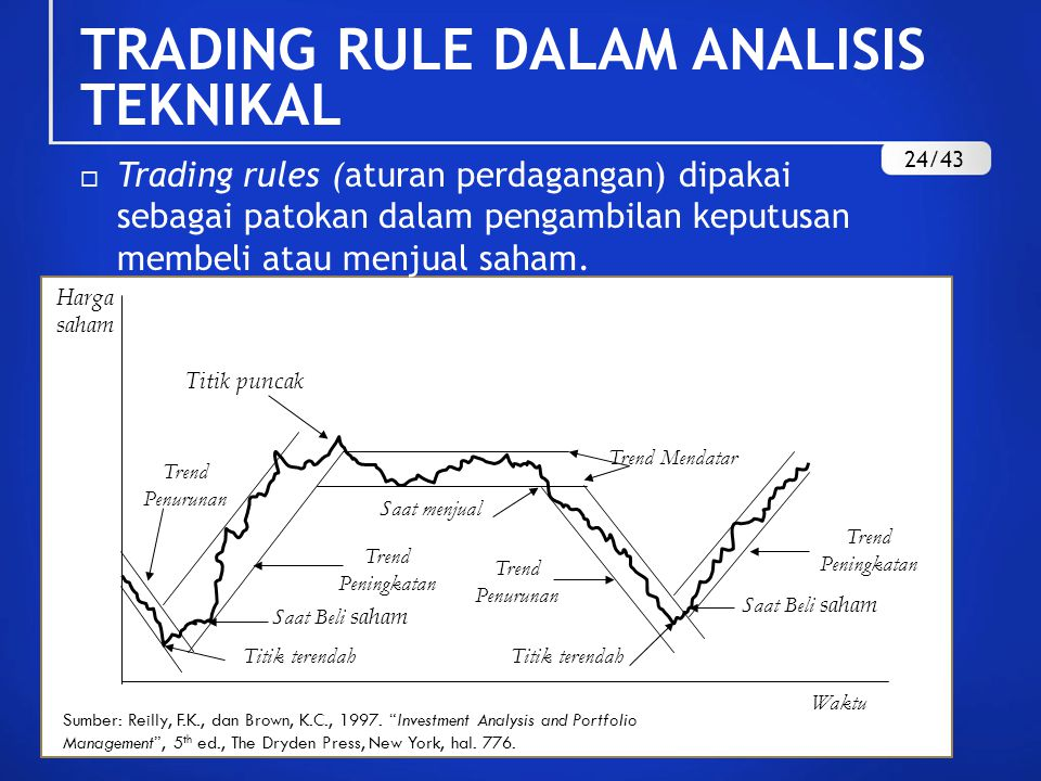 TRADING RULE DALAM ANALISIS TEKNIKAL