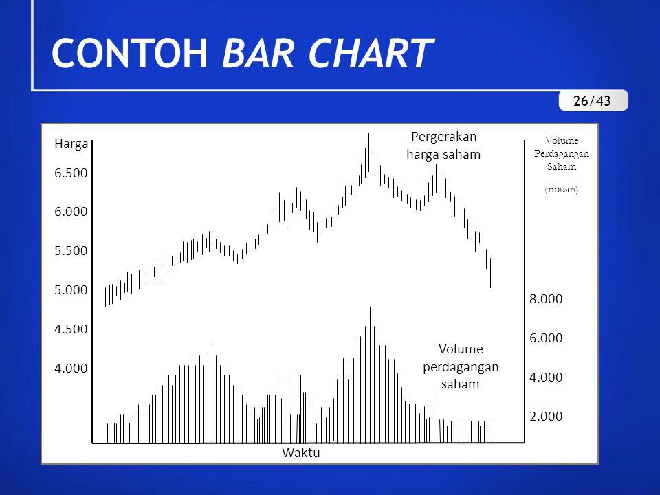CONTOH BAR CHART 26/43 Pergerakan harga saham Harga 6.500 5.500 5.000