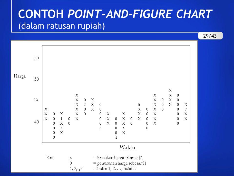 CONTOH POINT-AND-FIGURE CHART (dalam ratusan rupiah)