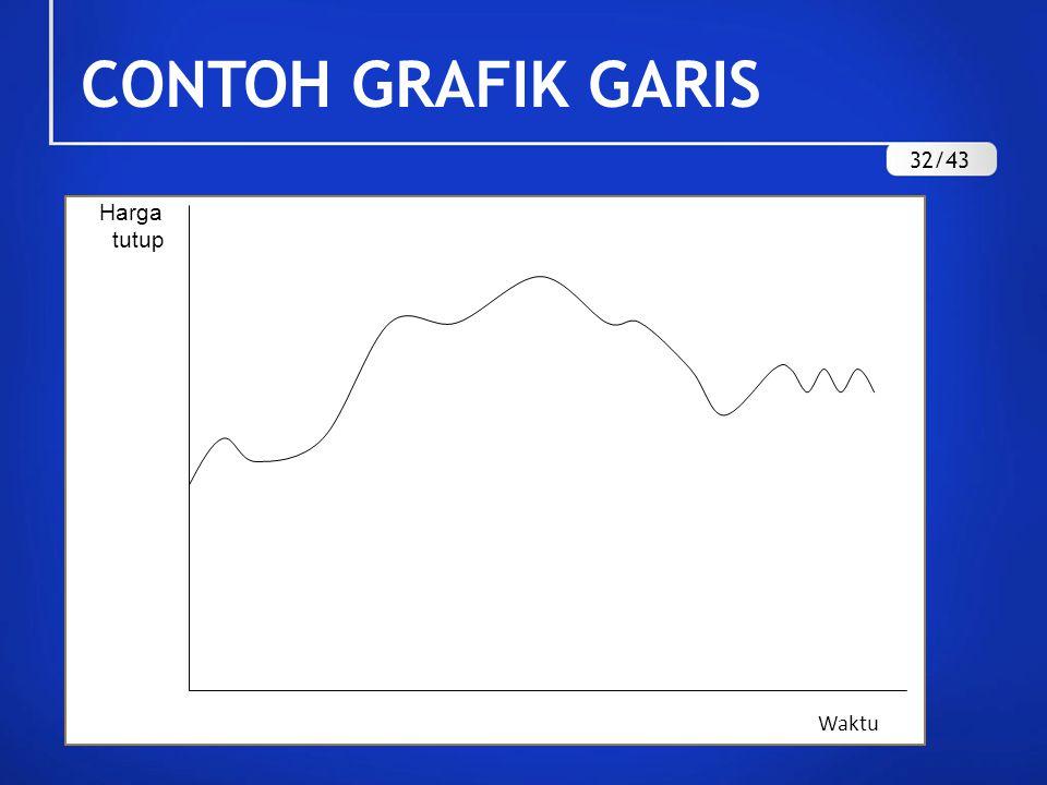 CONTOH GRAFIK GARIS 32/43 Harga tutup Waktu