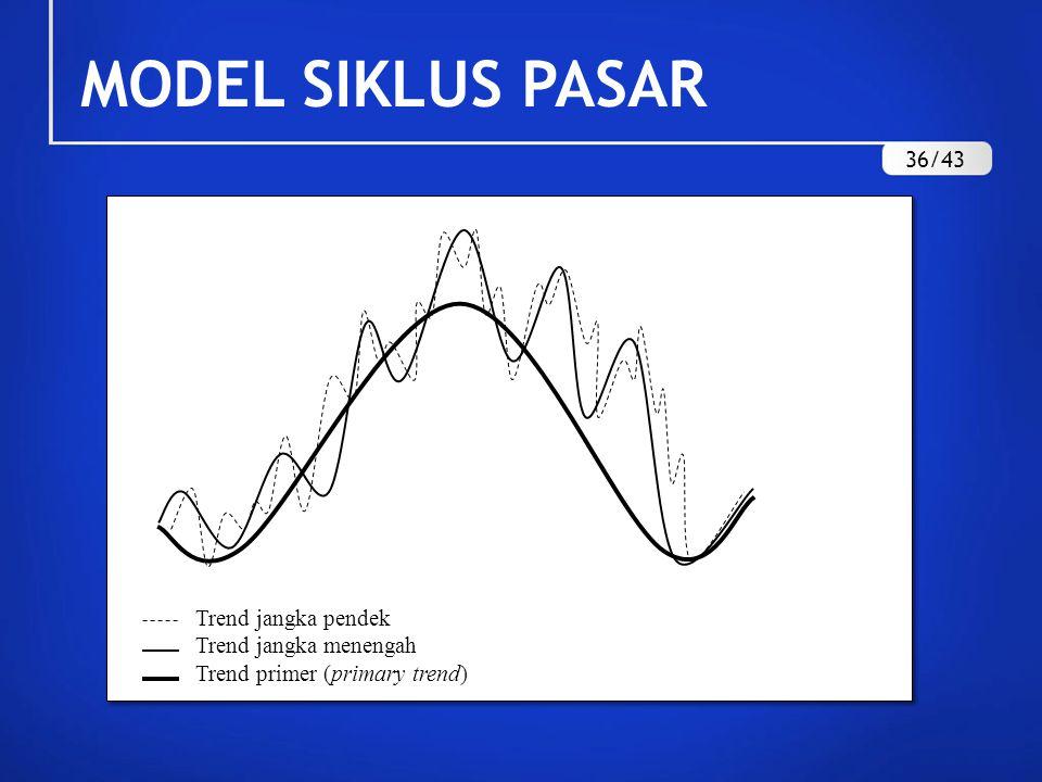 MODEL SIKLUS PASAR 36/43 Trend jangka pendek Trend jangka menengah