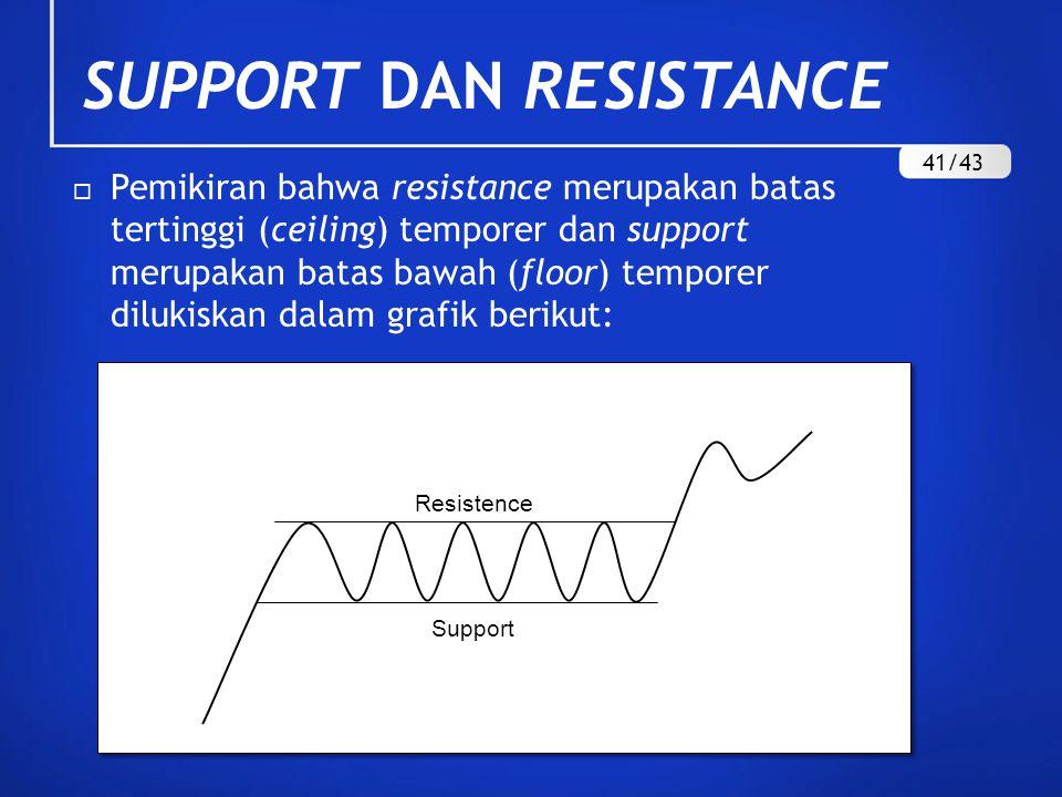 SUPPORT DAN RESISTANCE