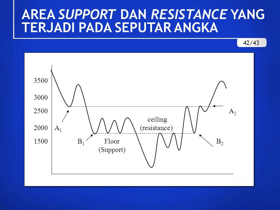 AREA SUPPORT DAN RESISTANCE YANG TERJADI PADA SEPUTAR ANGKA