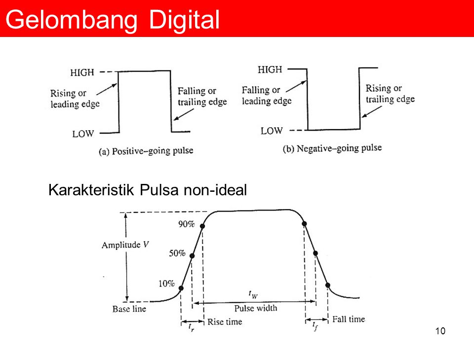 Gelombang Digital Karakteristik Pulsa non-ideal