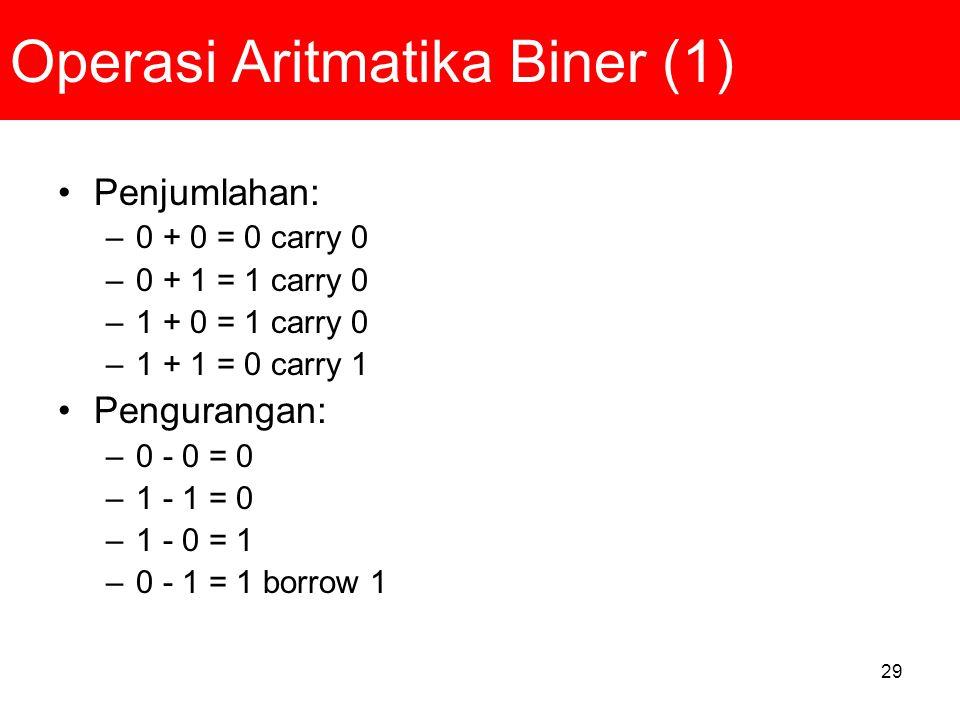 Operasi Aritmatika Biner (1)
