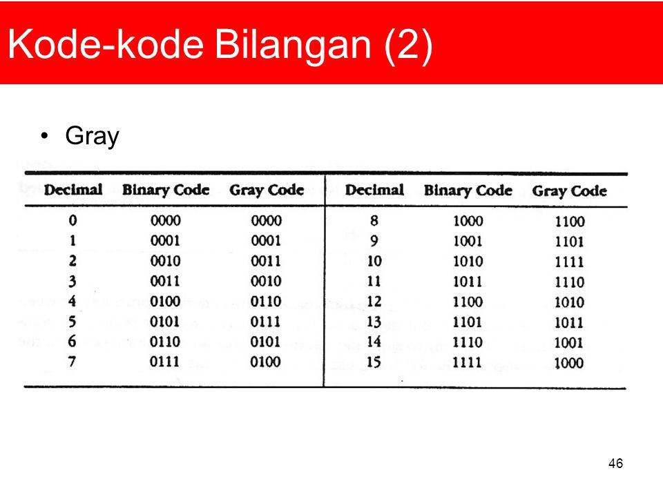Kode-kode Bilangan (2) Gray