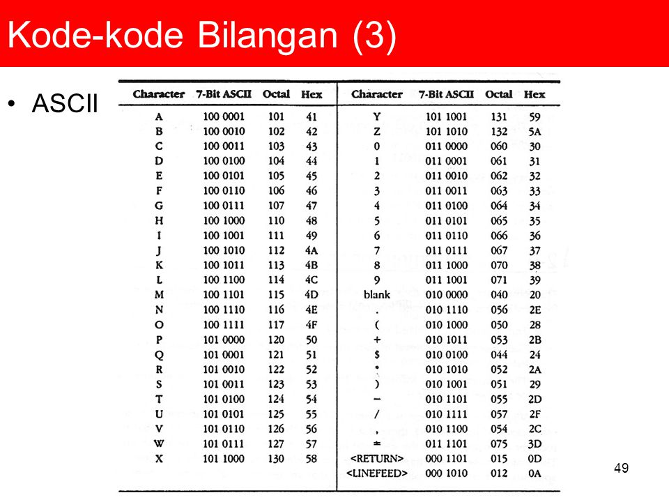 Kode-kode Bilangan (3) ASCII