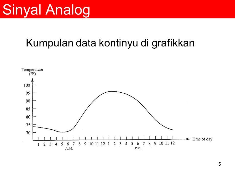 Sinyal Analog Kumpulan data kontinyu di grafikkan