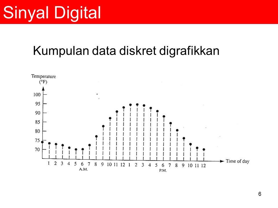 Sinyal Digital Kumpulan data diskret digrafikkan