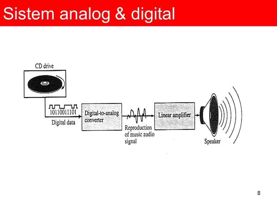 Sistem analog & digital