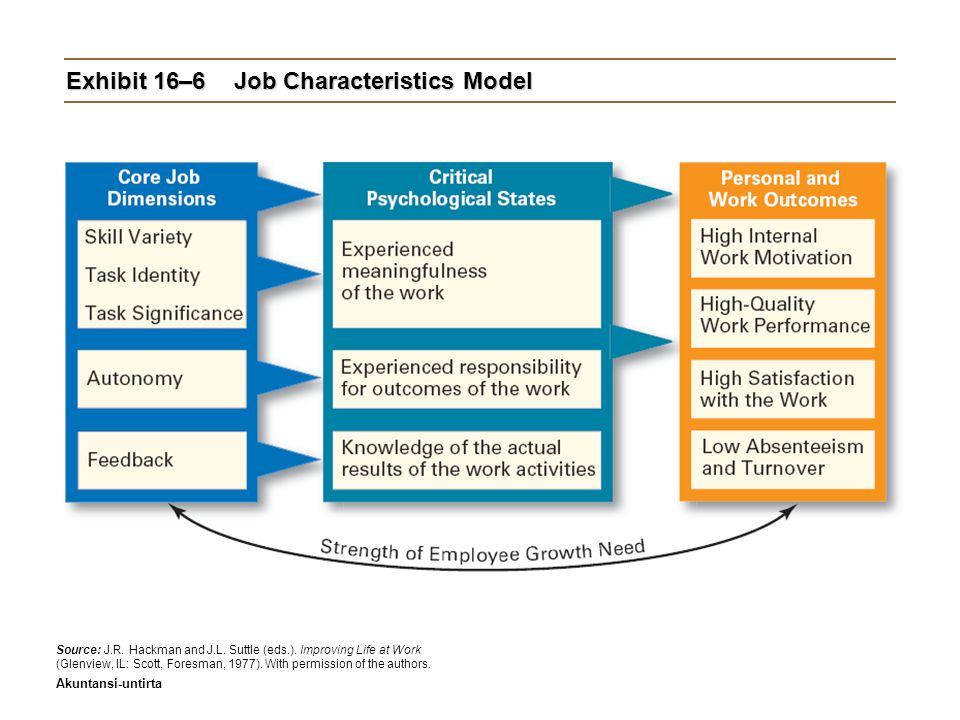 Exhibit 16–6 Job Characteristics Model