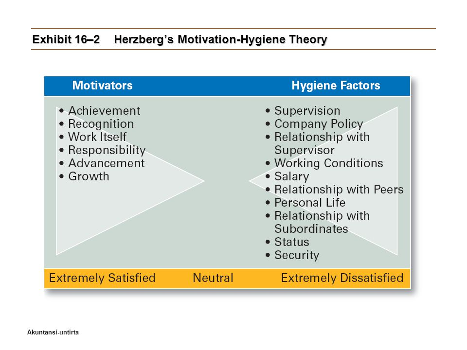 Exhibit 16–2 Herzberg's Motivation-Hygiene Theory